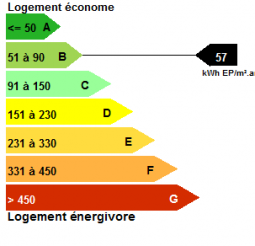 Agence Immobilière Font-Romeu